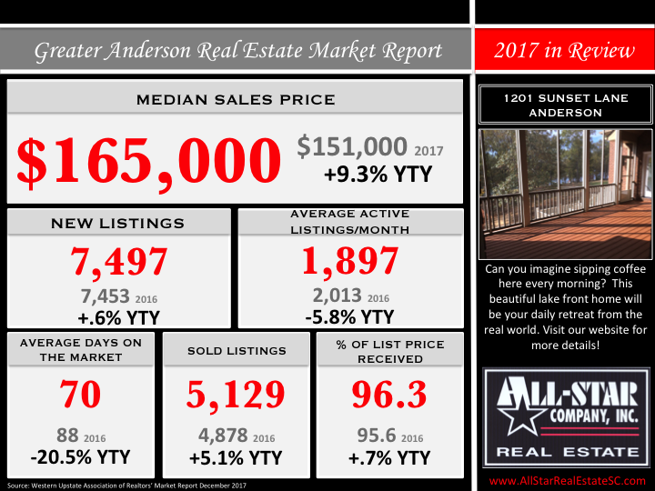 Upstate Real Estate Market Update
