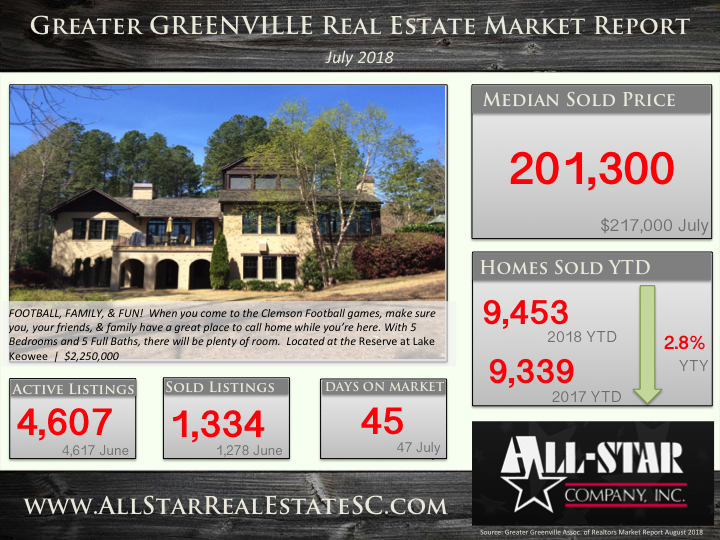 Greenville SC real estate